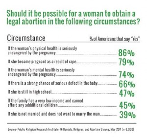 abortion-poll