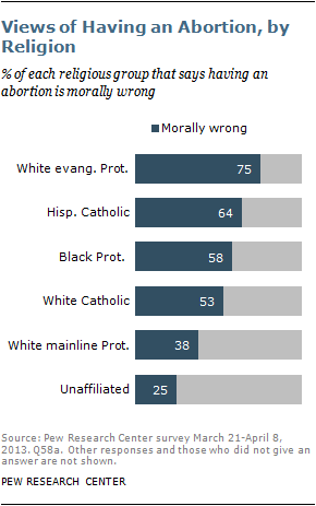 Stance on Abortion by Religious Affiliation