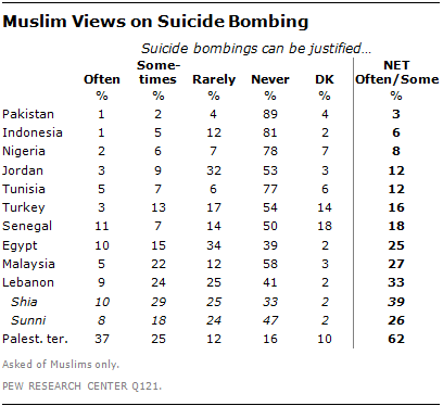 suicide bombings worldwide