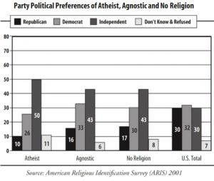 atheist votes