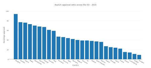 Asylum approval rates
