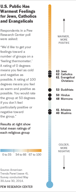 Inter-religious Relations Thermometer