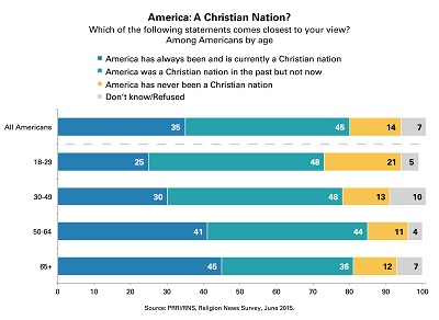America a Christian Nation?