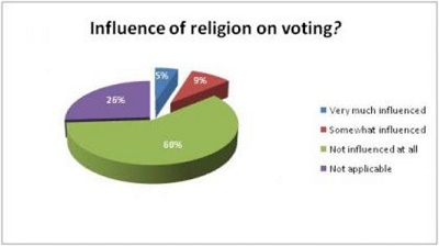 Influence of Religion Chart
