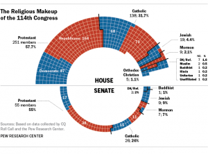 Congress Religious Affiliation