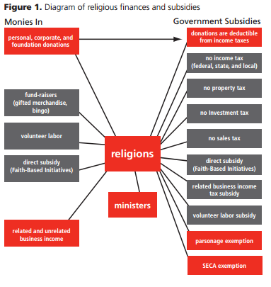 Diagram of Religious Finances and Subsidies