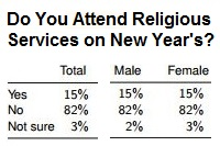 Religious New Year's Poll