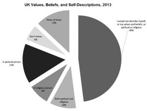 uk-beliefs